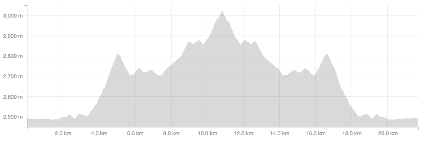 Clouds Rest Elevation Profile
