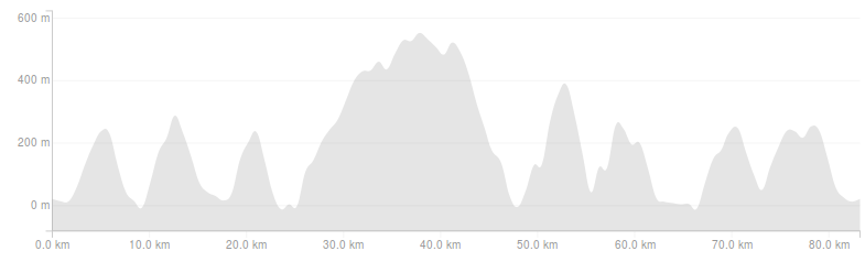 North Face 50mi Elevation Profile
